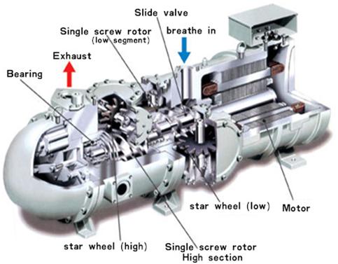 Kelebihan Dan Kekurangan Dari Kompressor Udara Jenis Screw